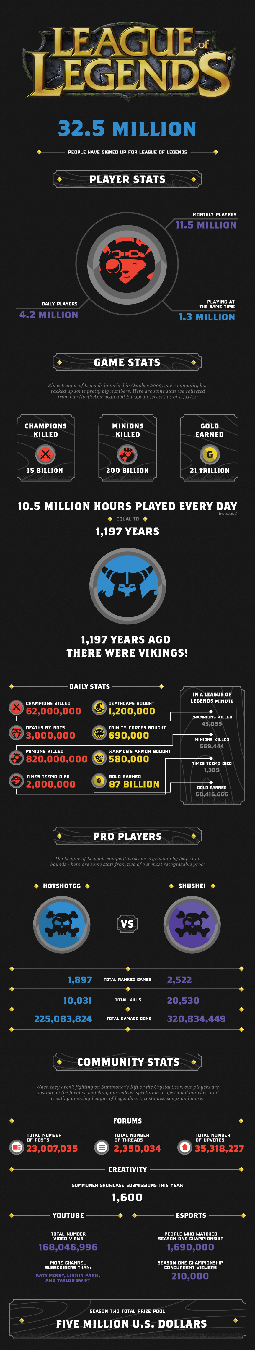 League of Legends Infograph